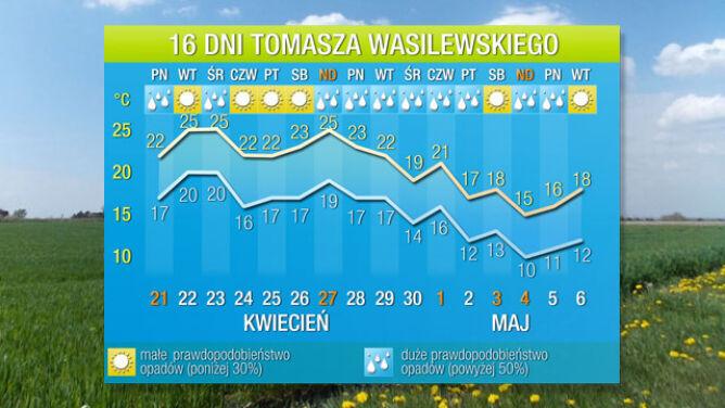 Pogoda na 16 dni: po świętach jeszcze cieplej. Ale na weekend majowy zapowiada się ochłodzenie