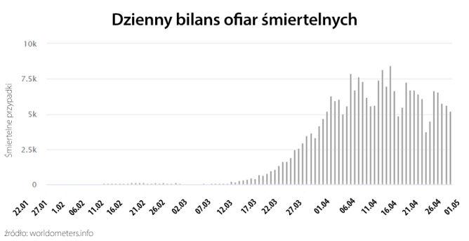 Dzienny bilans ofiar śmiertelnych (tvnmeteo.pl za worldometers.info)