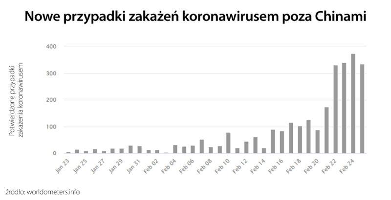 Nowe przypadki zakażeń koronawirusem poza Chinami (tvnmeteo.pl za worldometers.info)